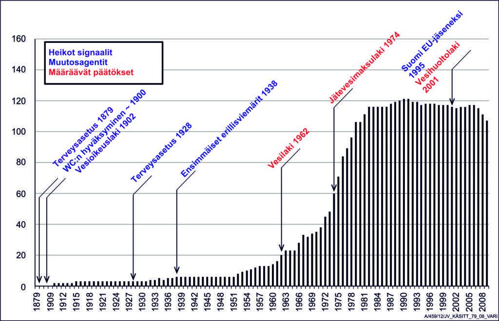 Suomen kaupunkien (v. 1994, n= 102 kpl) jätevesipuhdistamoiden  määrällinen kehitys 1910–2009 ja keskeinen vaikuttava lainsäädäntö.