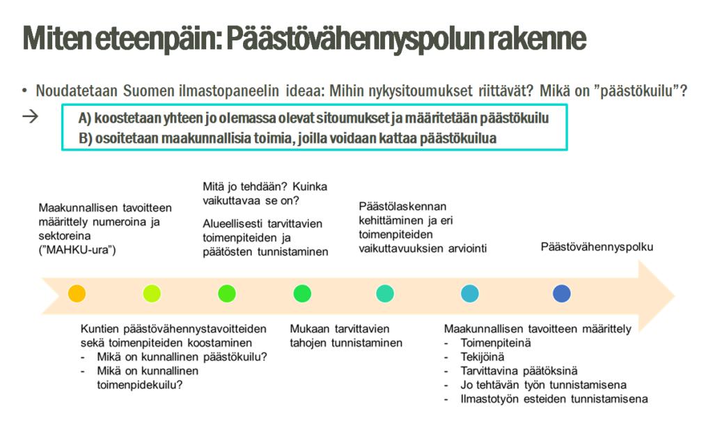 Päästövähennyspolun rakenteessa näkyy, että maakunnallisessa hiilineutraaliustavoitteessa noudatetaan Suomen ilmastopaneelin ideaa ja pohditaan nykysitoumuksien riittäväyyttä. Kuvassa pohditaan myös päästökuilua.