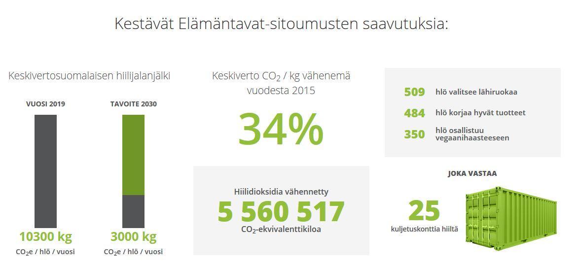 Keskivertosuomalaisen hiilijalanjälki on ollut vuonna 2019 10300kg co2e/hö/vuosi ja 2030 vuoden tavoitteena on 3000 kg co2e/hlö/vuosi. Keskiverto co2/kg vähenemä vuodesta 2015 on ollut 34 %. Hiilidioksidia vähennetty 5560517 co2-ekvivalenttikiloa. 509 hlö valitsee lähiruokaa. 484 hlö korjaa hyvät tuotteet ja 350 hlö osallistuu vegaanihaasteeseen. Nämä vastaavat 25 kuljetuskonttia hiiltä.