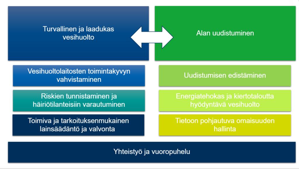 Kansallisen vesihuoltouudistuksen tavoitteita Kuva: Kansallinen vesihuoltouudistus: Viestintä- ja vuorovaikutussuunnitelma